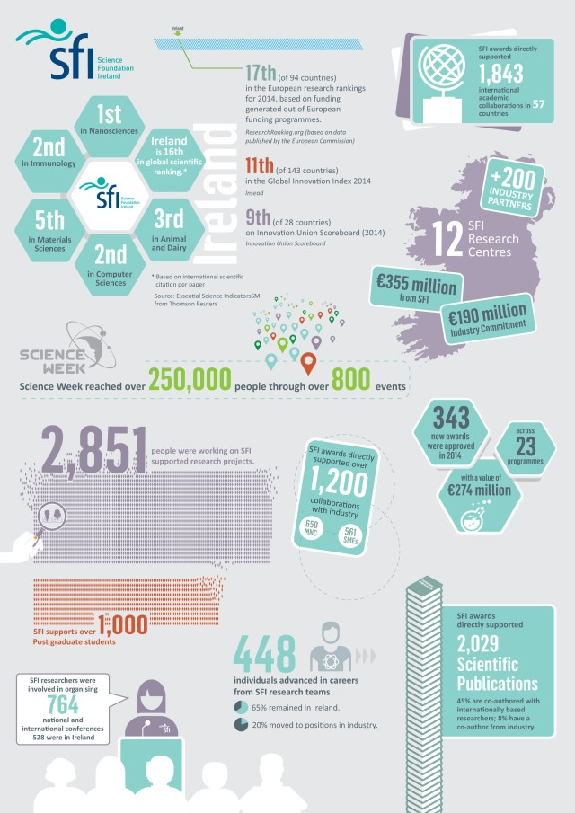 Science Foundation Ireland - Infographic